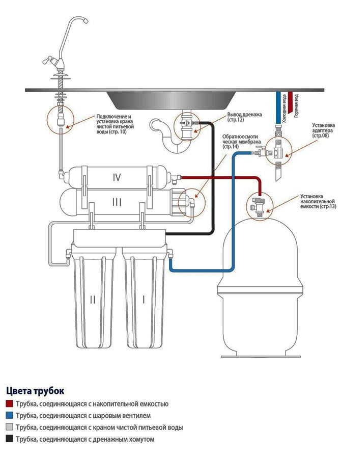 схема монтажа raifil GRANDO 5+