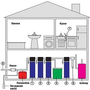 Системы отчистки воды для дачи и котеджей